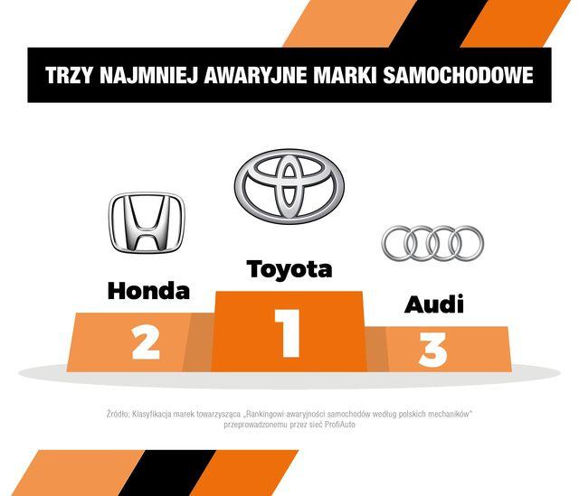 Najmniej awaryjne auta - ranking mechaników