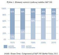 Wykres 1. Elementy wartości rynkowej indeksu S&P 500
