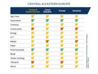 Ryzyko sektorowe - Europa Środkowa i Wschodnia