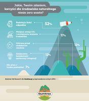 Zero waste - korzyści dla środowiska