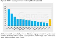 Mobilny Internet w regionie CEE 2011