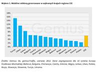 Mobilne odsłony generowane w wybranych krajach regionu CEE