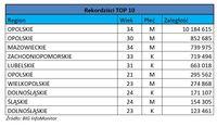 Rejestr dłużników - rekordziści TOP 10