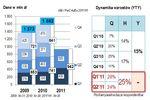 Rynek reklamy online w Polsce I-II kw. 2011