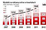 Rynek reklamy online w Polsce III kw. 2012