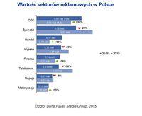 Wartość sektorów reklamowych w Polsce
