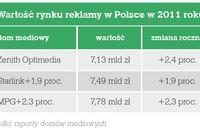Agencje reklamowe i domy mediowe 2012