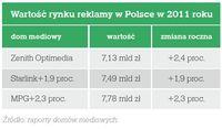 Wartość rynku reklamy w Polsce w 2011 roku