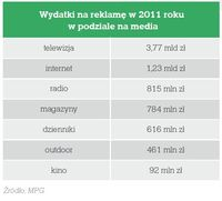 Wydatki na reklamę w 2011 roku w podziale na media