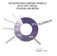 Wydatki reklamowe handlu w podziale na media