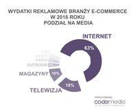 Wydatki reklamowe branży e-commerce w podziale na media