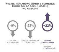 Wydatki reklamowe branży e-commerce w podziale na kategorie