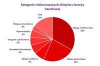 Kategorie reklamowanych produktów w branży handlowej