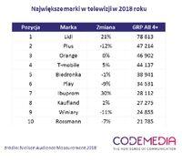 Największe marki w TV
