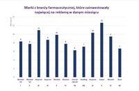 Marki z branży farmaceutycznej, które zainwestowały najwięcej w danym miesiącu