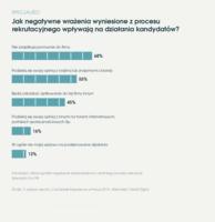 Jak negatywne wrażenia z procesu rekrutacyjnego wpływają na działania kandydatów