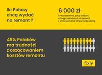 Ile Polacy chcą wydać na remont?