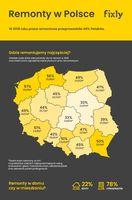 Remonty w Polsce
