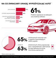 Na co zwracamy uwagę wypożyczając auto?