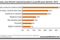 Rynek HoReCa w Polsce 2012