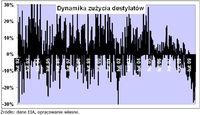 Dynamika zużycia destylatów