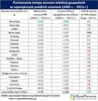 Wzrost lokalnej gospodarki w największych polskich miastach