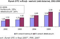 Rynek OTC w Rosji: wysoki popyt na leki bez recepty