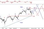 Rynek akcji, walut i surowców 03-07.02.14