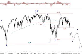 Rynek akcji, walut i surowców 04-08.01.16