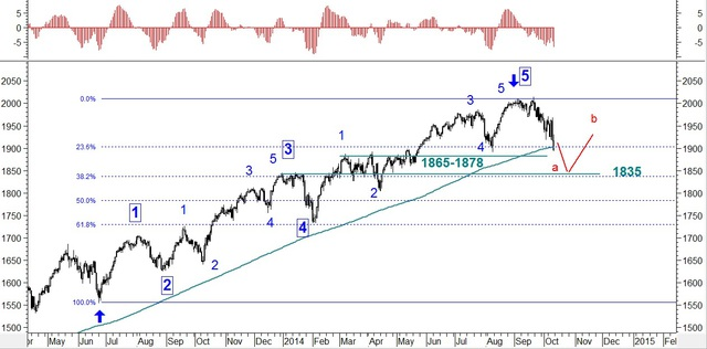 Rynek akcji, walut i surowców 06-10.10.14