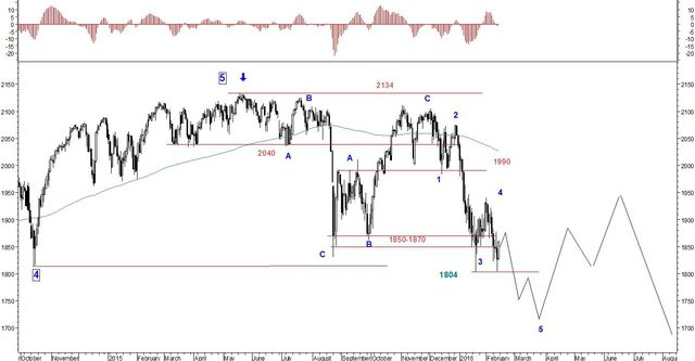 Rynek forex demo