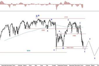 Rynek akcji, walut i surowców 11-15.01.16