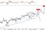Rynek akcji, walut i surowców 15-19.09.14