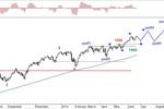 Rynek akcji, walut i surowców 16-20.06.14