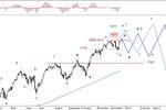 Rynek akcji, walut i surowców 16-20.12.13