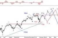 Rynek akcji, walut i surowców 17-21.02.14