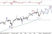 Rynek akcji, walut i surowców 18-22.08.2014