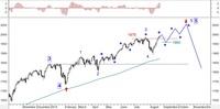 Wykres 1. Kontrakty na indeks S&P500 w układzie dziennym