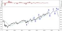 Wykres 2. Kontrakty na indeks S&P500 w układzie tygodniowym