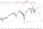 Rynek akcji, walut i surowców 19-23.01.15