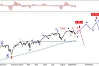 Rynek akcji, walut i surowców 22-26.09.14