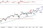 Rynek akcji, walut i surowców 23-27.06.14