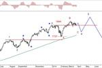Rynek akcji, walut i surowców 24-28.03.14