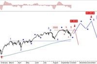 Rynek akcji, walut i surowców 29.09.-03.10.14