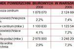 Powierzchnie biurowe w Polsce 2009