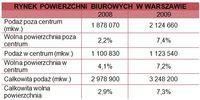 Rynek powierzchni biurowych w Warszawie