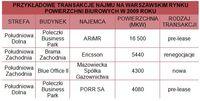 Przykładowe transakcje najmu w Warszawie w 2009 roku