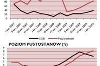 Powierzchnie biurowe w Polsce I kw. 2010