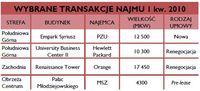 Wybrane transakcje najmu w I kw. 2010