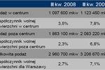 Powierzchnie biurowe w Polsce III kw. 2009